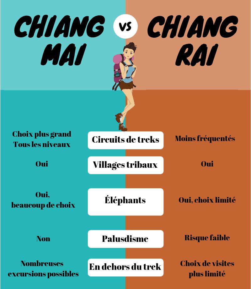Infographie trek chiang mai ou chiang rai